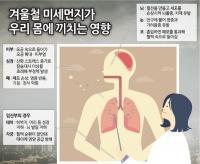 미세먼지 주의보 ; 호흡기, 심혈관 건강 챙기세요